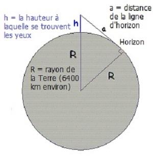 Enigmes-calcul-distance-ligne-horizon